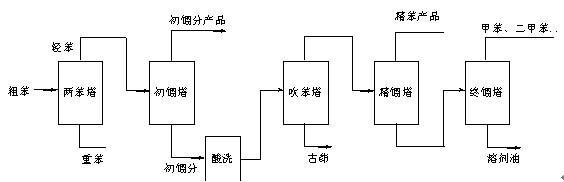 二甲苯的结构示意图