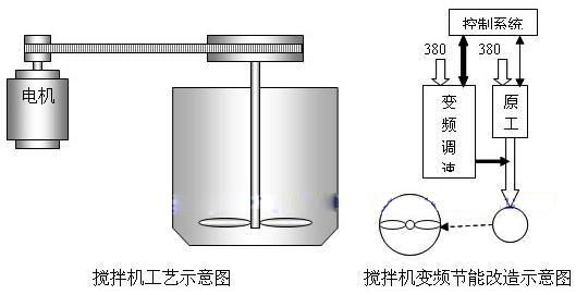 变频器在液体搅拌机上的应用