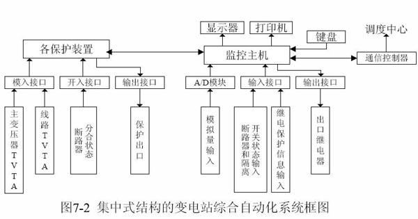分层(级)分布式系统集中组屏的结构形式     所谓分布式结构,是在结构