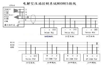 modbus 通讯协议在电解铝烟气净化空压站中的应用