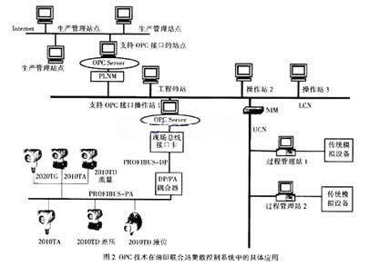 opc技术在油田联合站集散控制系统中的应用